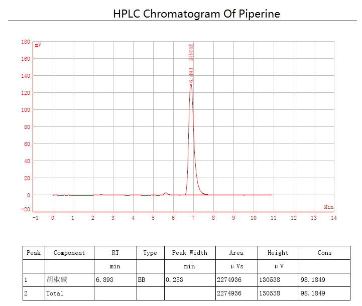 HPLC Chromatogram Of Piperine